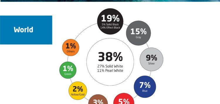 Білий залишається найпопулярнішим кольором в 2020 році