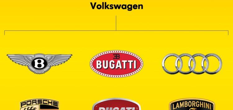 Volkswagen лишить собі Lamborghini та Ducati
