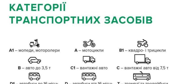 В Україні змінено класифікацію та єдині вимоги до ТЗ