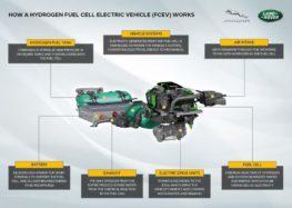 Land Rover створює Defender з водневою силовою установкою